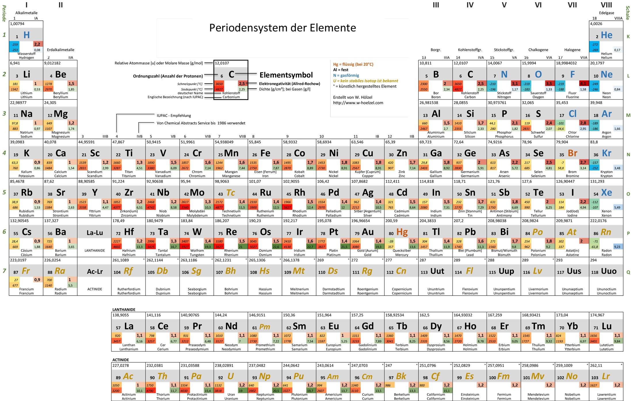 Attractive Periodensystem Arbeitsblatt Chemie If8766 Antworten ...