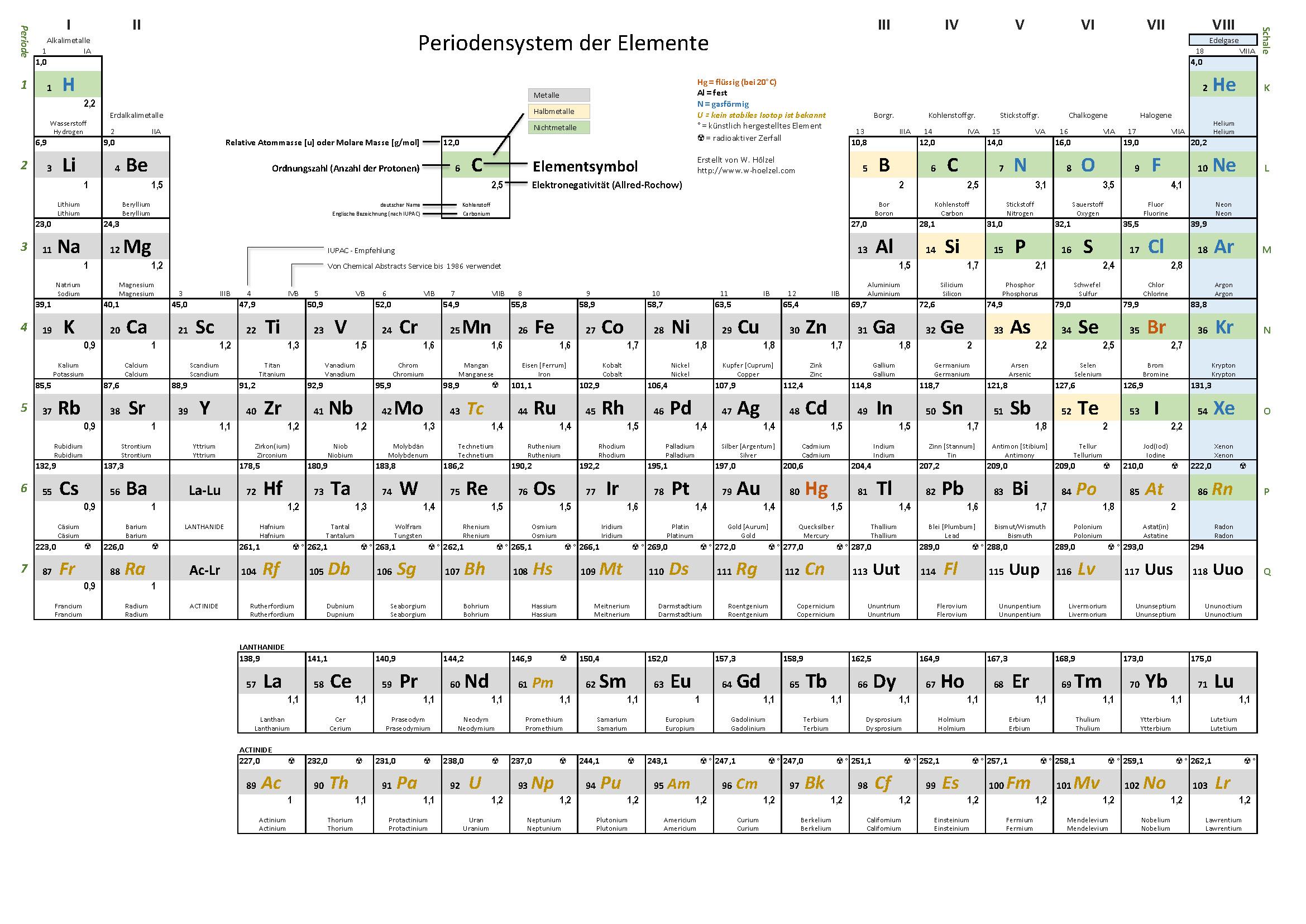 Gemütlich Periodensystem Arbeitsblatt Chemie If8766 Antworten ...